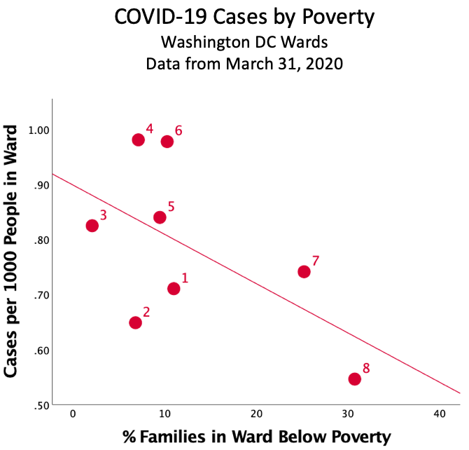 DC COVID-19 Cases by Poverty March 31 2020
